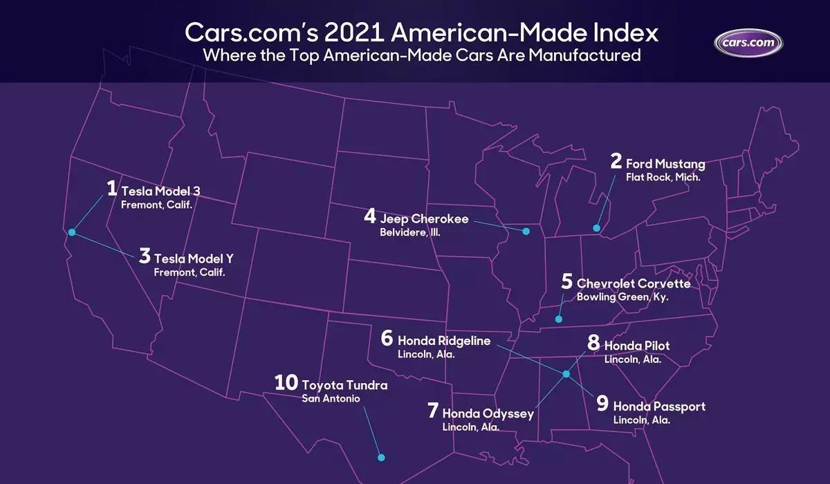 """Top 20 Autos """"Más Americanos"""" 2020 y su punto de producción"""