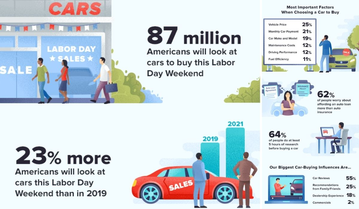 Labor Day WalletHub